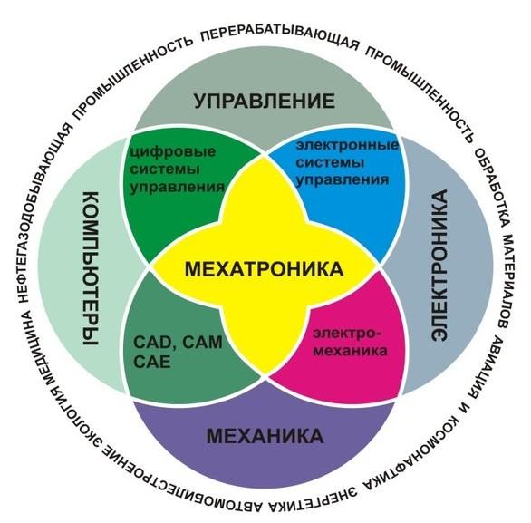 Мехатроника_синергия отраслей